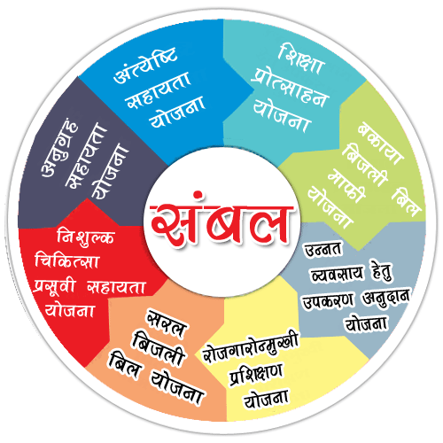 Mukhyamantri Jan Kalyan Sambal Yojana | Sambal Yojana 2019 Registration
