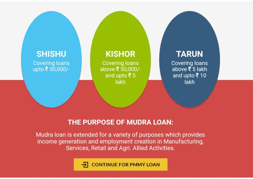 Mudra Loan Category