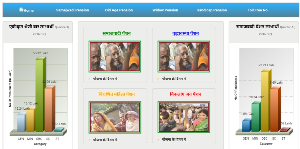 UP Pension Scheme- Old Age, Disability and Widow Pension Beneficiary list 2019