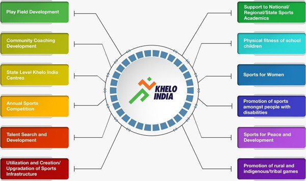 Objective of Khelo India Youth Games 2019