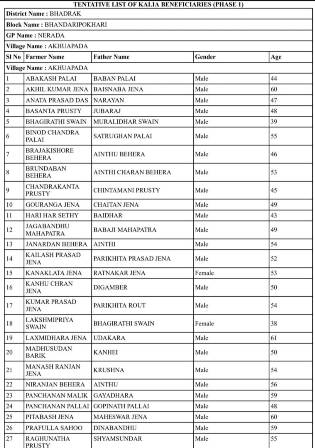 Kalia.co.in- Download KALIA Form & District,Block & Panchayat wise Pdf List