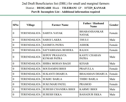 [Second List] KALIA Yojana Draft Beneficiary List Released- 2nd DBL Part A & Part B List