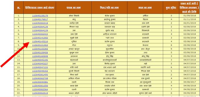 UP Ration Card APL-BPL List 2019 | Check New List District