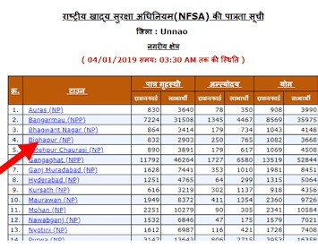 UP Ration Card APL-BPL List 2019 | Check New List District, Block & Distributor Wise