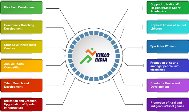 Khelo India Games 2019- Schedule, Medal Tally, Games List,Result@kheloindia.gov.in