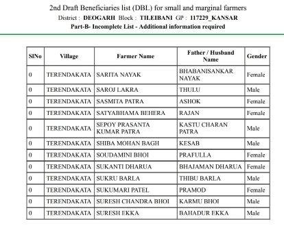KALIA Yojana Final List- Green Beneficiary Phase 3 Last List@Kalia.co.in