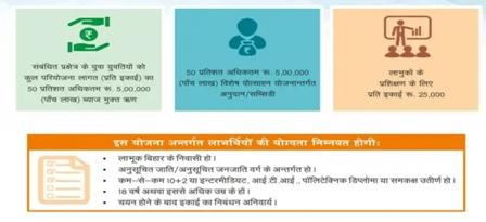 [Registration] Mukhyamantri SC ST Udyami Yojana- Application Form | Online Apply