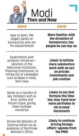 PM Modi 100 working Agenda