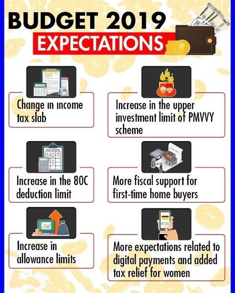 Pre Budget 2019 Expectation