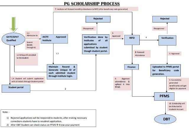 AICTE Gate Scholarship Selection Process