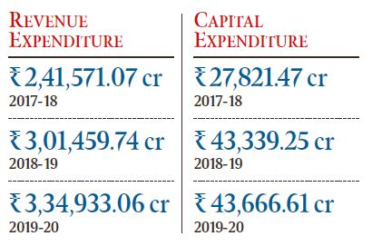 Maharashtra Budget 2019-20 Highlights