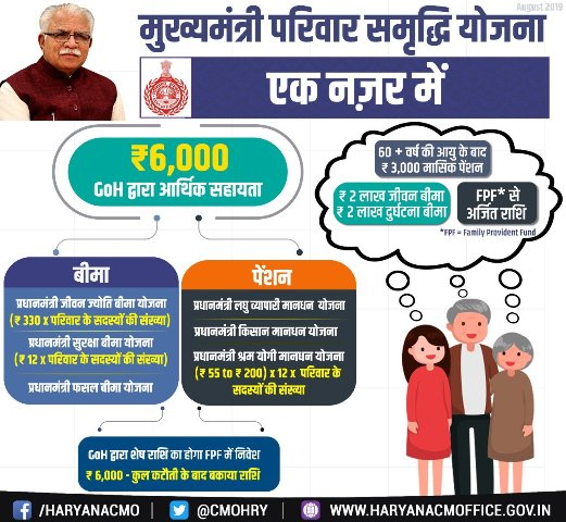 Apply online cm-psy.haryana.gov.in