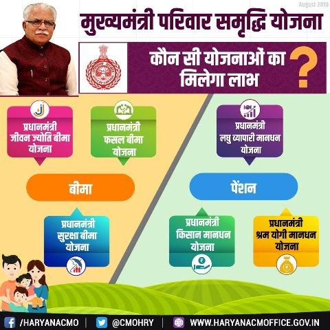 Mukhya Mantri Parivar Samridhi Yojana Website