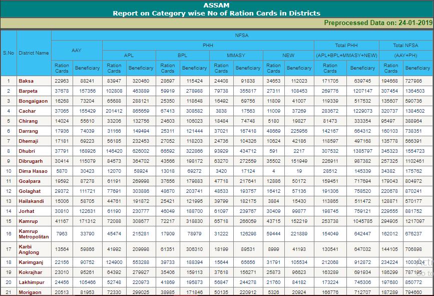 Assam Ration Card List