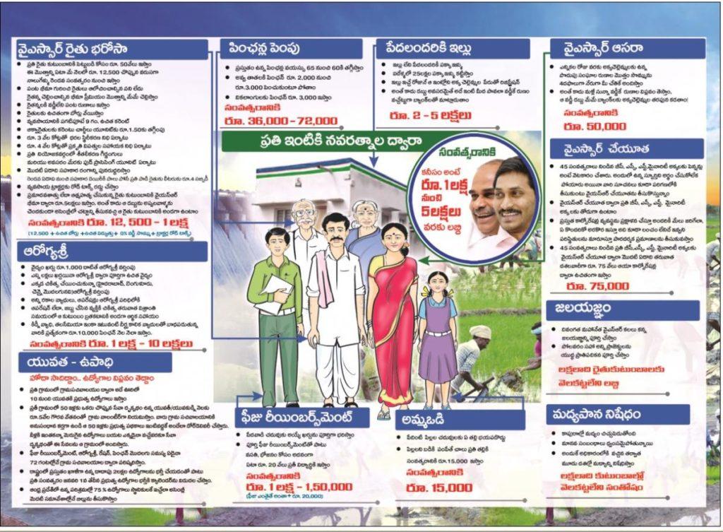YSR Navaratnalu scheme