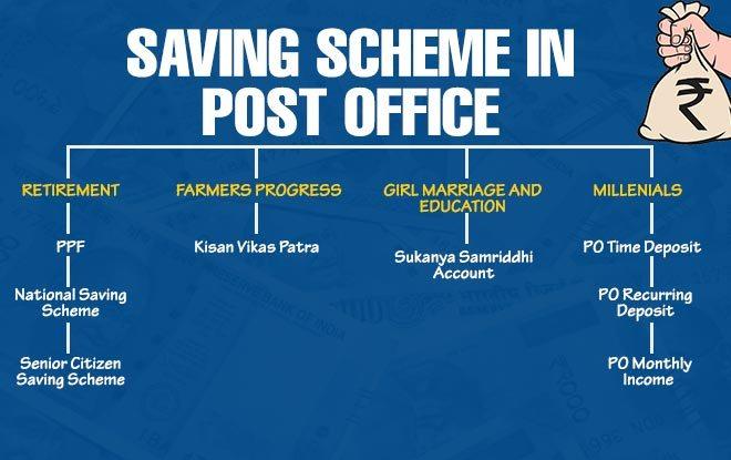 Post Office Saving Scheme