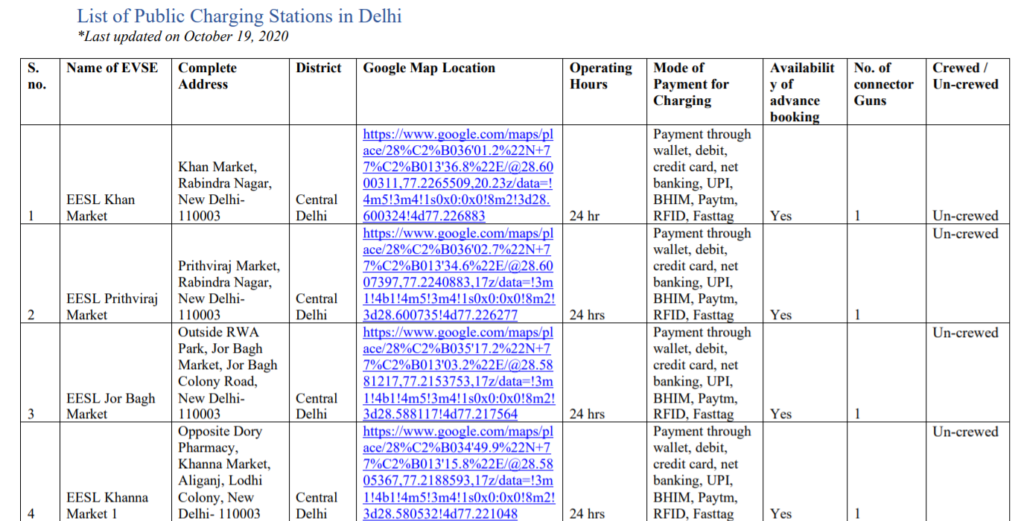List of Charging Stations